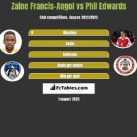 Zaine Francis-Angol vs Phil Edwards h2h player stats