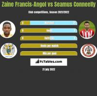 Zaine Francis-Angol vs Seamus Conneelly h2h player stats