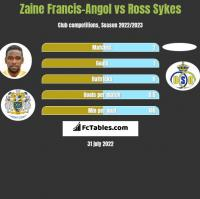 Zaine Francis-Angol vs Ross Sykes h2h player stats