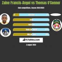 Zaine Francis-Angol vs Thomas O'Connor h2h player stats