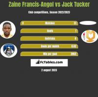 Zaine Francis-Angol vs Jack Tucker h2h player stats