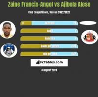Zaine Francis-Angol vs Ajibola Alese h2h player stats