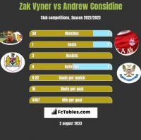 Zak Vyner vs Andrew Considine h2h player stats