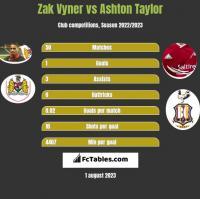 Zak Vyner vs Ashton Taylor h2h player stats