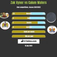 Zak Vyner vs Calum Waters h2h player stats