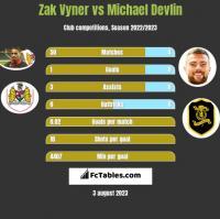 Zak Vyner vs Michael Devlin h2h player stats
