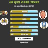 Zak Vyner vs Akin Famewo h2h player stats