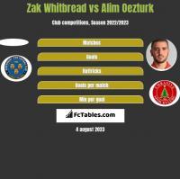 Zak Whitbread vs Alim Oezturk h2h player stats