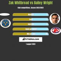 Zak Whitbread vs Bailey Wright h2h player stats