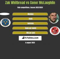 Zak Whitbread vs Conor McLaughlin h2h player stats