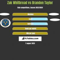 Zak Whitbread vs Brandon Taylor h2h player stats