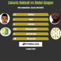Zakaria Bakkali vs Abdul Ajagun h2h player stats