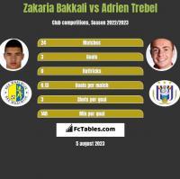 Zakaria Bakkali vs Adrien Trebel h2h player stats