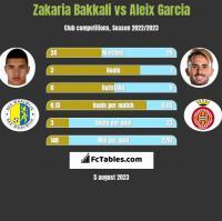 Zakaria Bakkali vs Aleix Garcia h2h player stats
