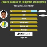 Zakaria Bakkali vs Benjamin van Durmen h2h player stats