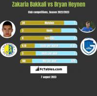 Zakaria Bakkali vs Bryan Heynen h2h player stats