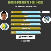Zakaria Bakkali vs Deni Hocko h2h player stats