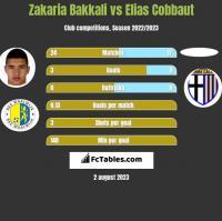 Zakaria Bakkali vs Elias Cobbaut h2h player stats