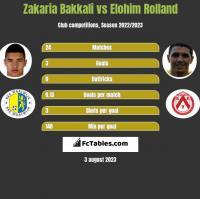 Zakaria Bakkali vs Elohim Rolland h2h player stats