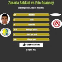 Zakaria Bakkali vs Eric Ocansey h2h player stats