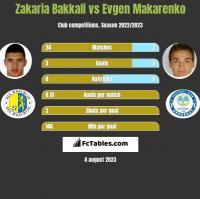 Zakaria Bakkali vs Evgen Makarenko h2h player stats