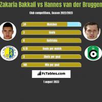 Zakaria Bakkali vs Hannes van der Bruggen h2h player stats