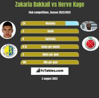 Zakaria Bakkali vs Herve Kage h2h player stats