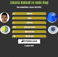 Zakaria Bakkali vs Ianis Hagi h2h player stats