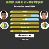 Zakaria Bakkali vs Joan Campins h2h player stats