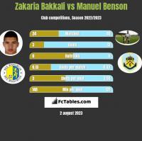 Zakaria Bakkali vs Manuel Benson h2h player stats