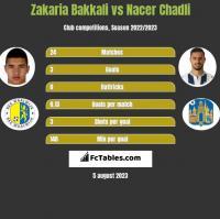 Zakaria Bakkali vs Nacer Chadli h2h player stats