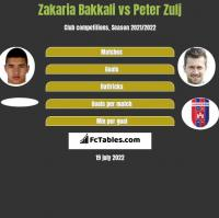 Zakaria Bakkali vs Peter Zulj h2h player stats