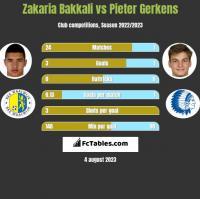 Zakaria Bakkali vs Pieter Gerkens h2h player stats