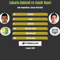 Zakaria Bakkali vs Samir Nasri h2h player stats
