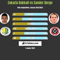 Zakaria Bakkali vs Sander Berge h2h player stats