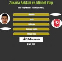 Zakaria Bakkali vs Michel Vlap h2h player stats