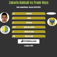 Zakaria Bakkali vs Frank Boya h2h player stats