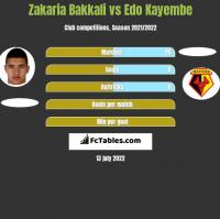 Zakaria Bakkali vs Edo Kayembe h2h player stats