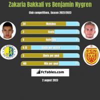 Zakaria Bakkali vs Benjamin Nygren h2h player stats