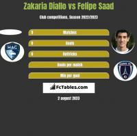 Zakaria Diallo vs Felipe Saad h2h player stats