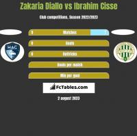 Zakaria Diallo vs Ibrahim Cisse h2h player stats