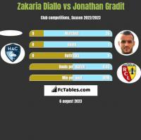 Zakaria Diallo vs Jonathan Gradit h2h player stats