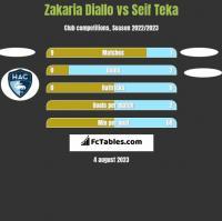 Zakaria Diallo vs Seif Teka h2h player stats