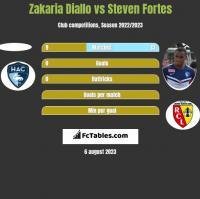 Zakaria Diallo vs Steven Fortes h2h player stats