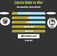 Zakaria Diallo vs Vitor h2h player stats