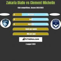 Zakaria Diallo vs Clement Michelin h2h player stats