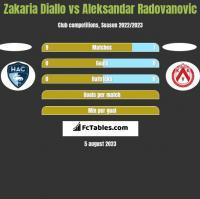 Zakaria Diallo vs Aleksandar Radovanovic h2h player stats