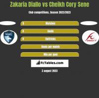 Zakaria Diallo vs Cheikh Cory Sene h2h player stats