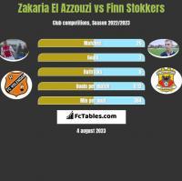 Zakaria El Azzouzi vs Finn Stokkers h2h player stats