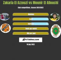 Zakaria El Azzouzi vs Mounir El Allouchi h2h player stats